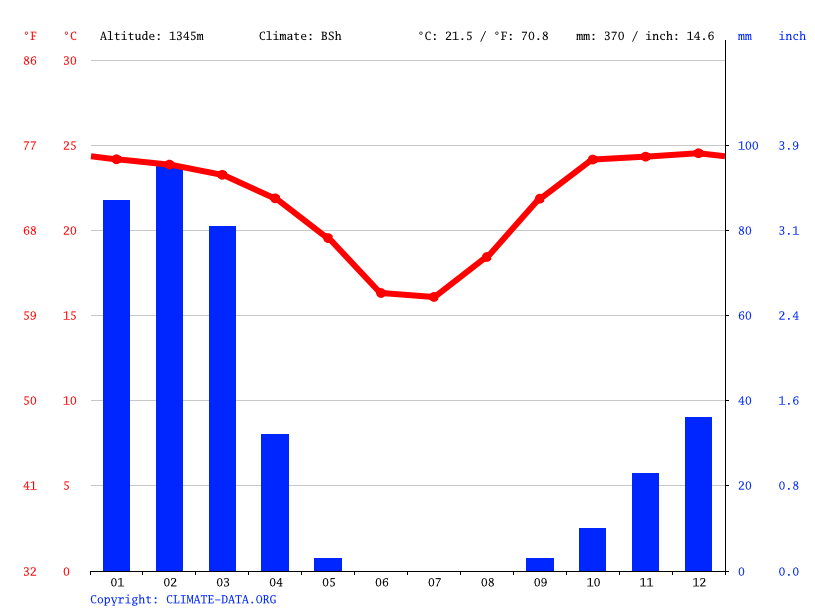 Climate graph // Weather by Month, Wilhelmstal