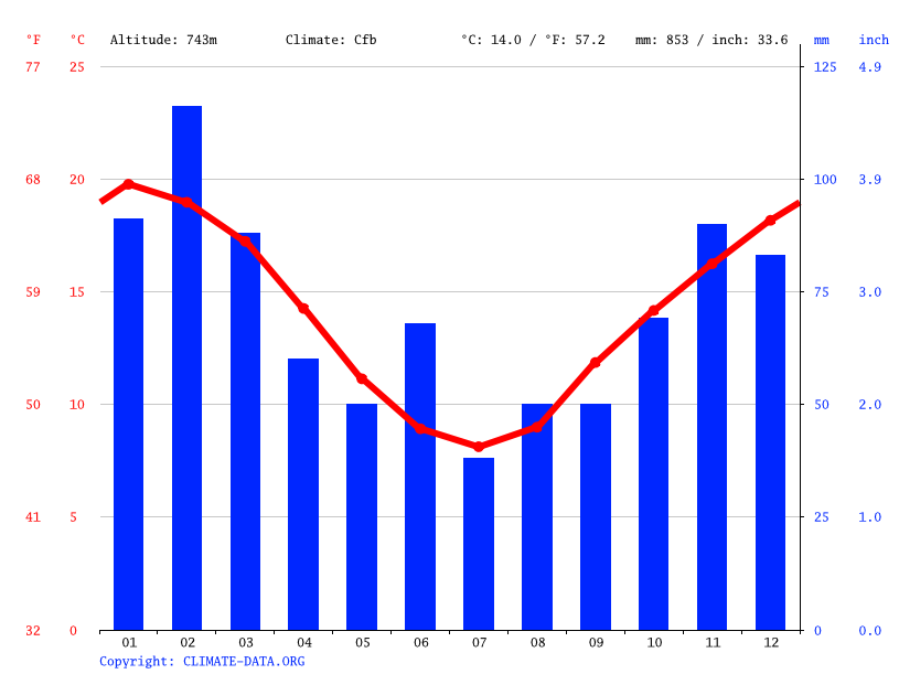 Climate graph // Weather by Month, Robertson