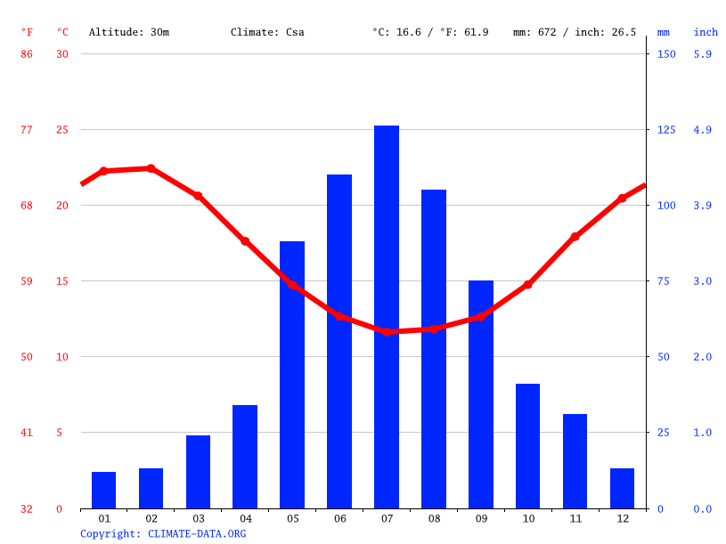 Climate graph // Weather by Month, Dardanup