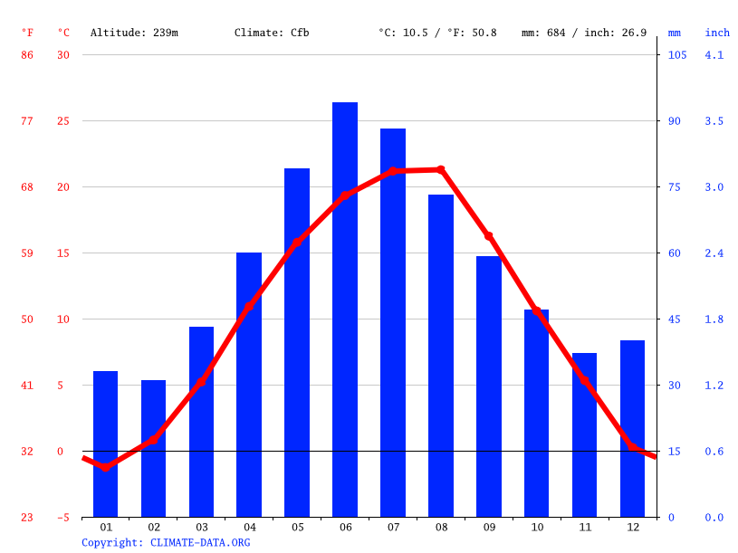 Climate graph // Weather by Month, Teiuș