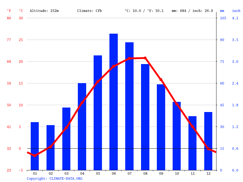 Climate graph // Weather by Month, Aiud