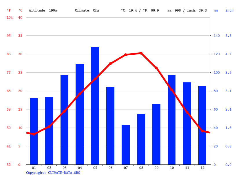 Arlington Climate Average Temperature Weather By Month