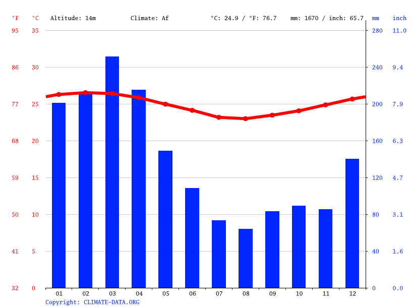 Climate graph // Weather by Month, Port Vila