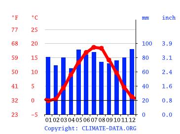 Wetter Crailsheim 14 Tage