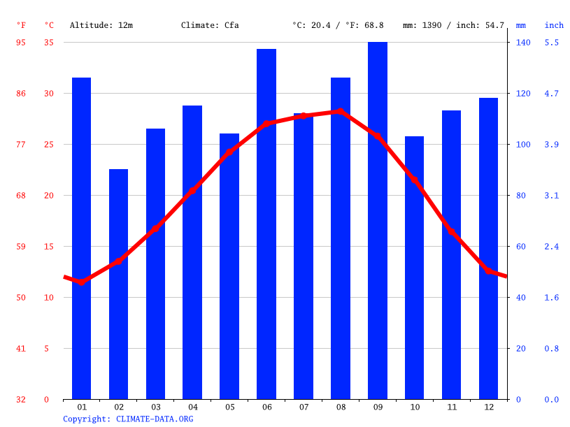 Climograph // Weather by Month, Beaumont