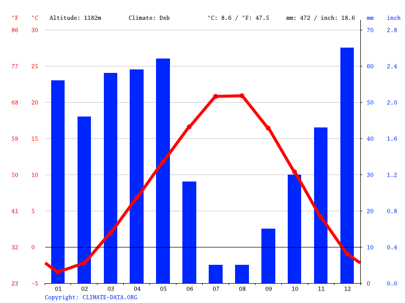 Climate graph // Weather by Month, Halkapınar