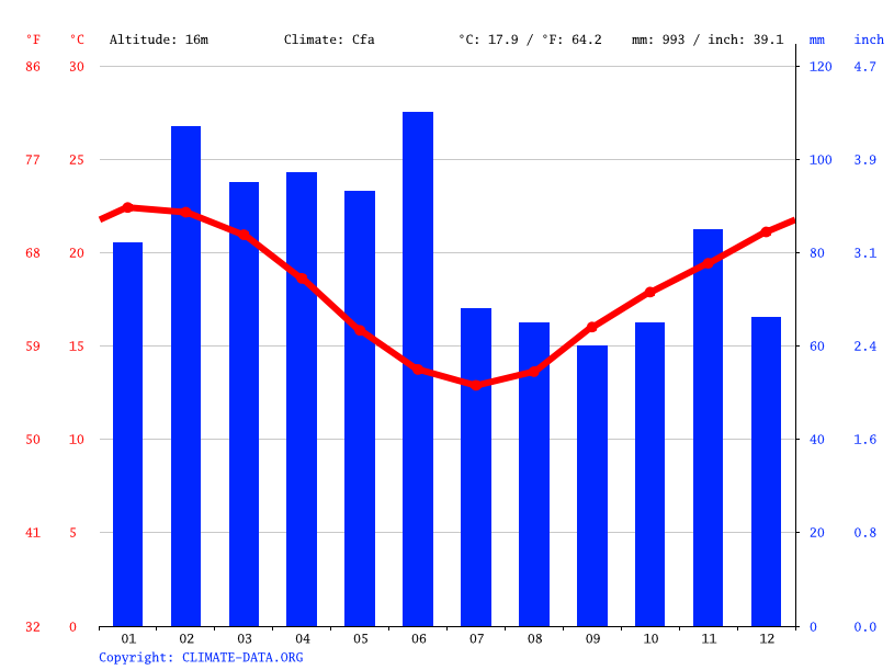 Climate graph // Weather by Month, Terrigal