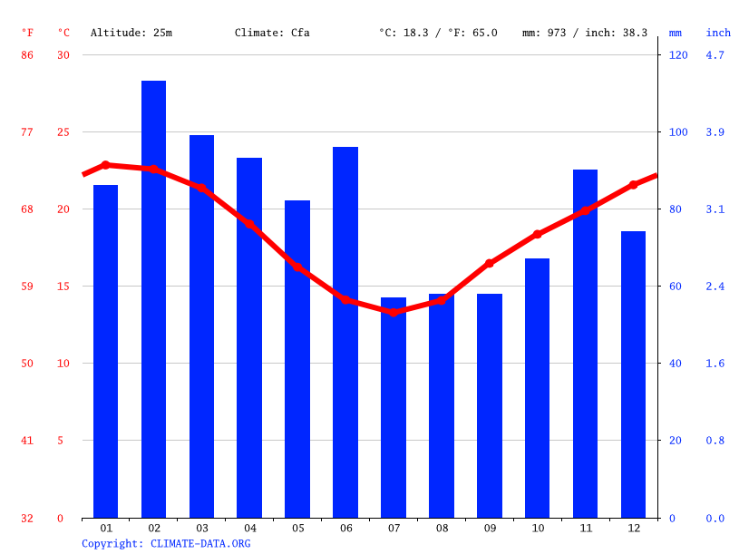Climate graph // Weather by Month, The Entrance