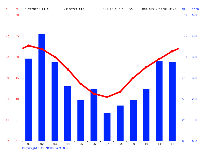 Climate graph // Weather by Month, Kurrajong