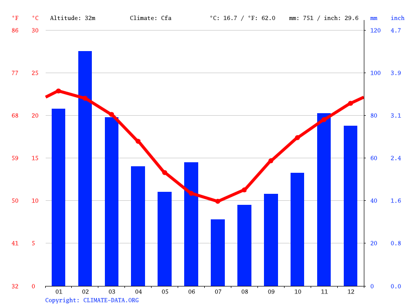 penrith climate average temperature weather by month. Black Bedroom Furniture Sets. Home Design Ideas