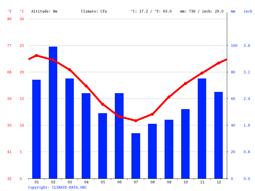 Climate graph // Weather by Month, Wisemans Ferry