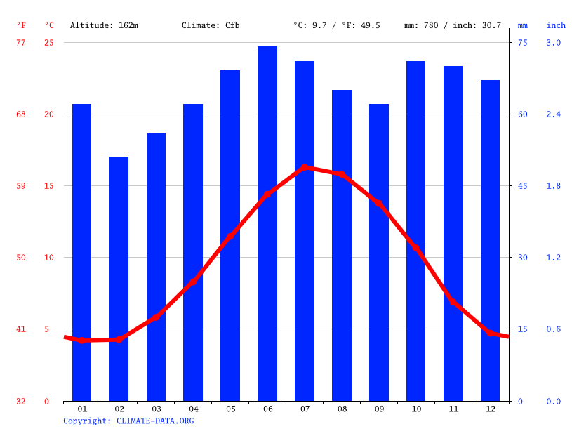 Climate graph // Weather by Month, Wolverhampton