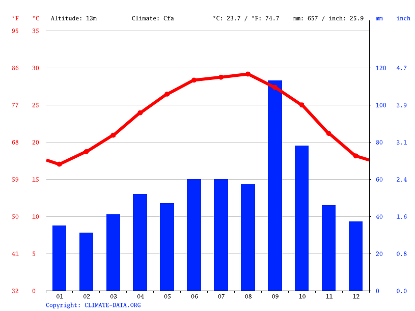 Climograph // Weather by Month, Brownsville