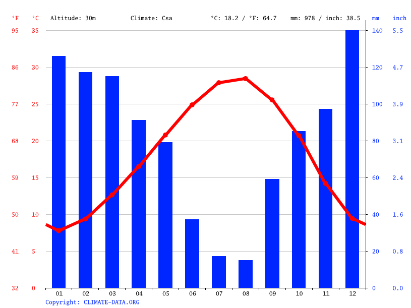 Climate graph // Weather by Month, Ceyhan