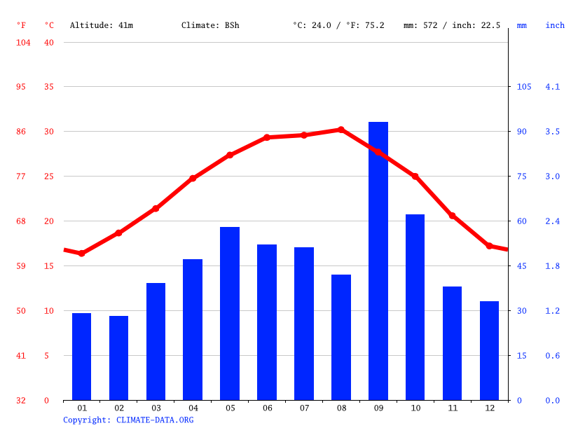 Mcallen Climate Average Temperature Weather By Month