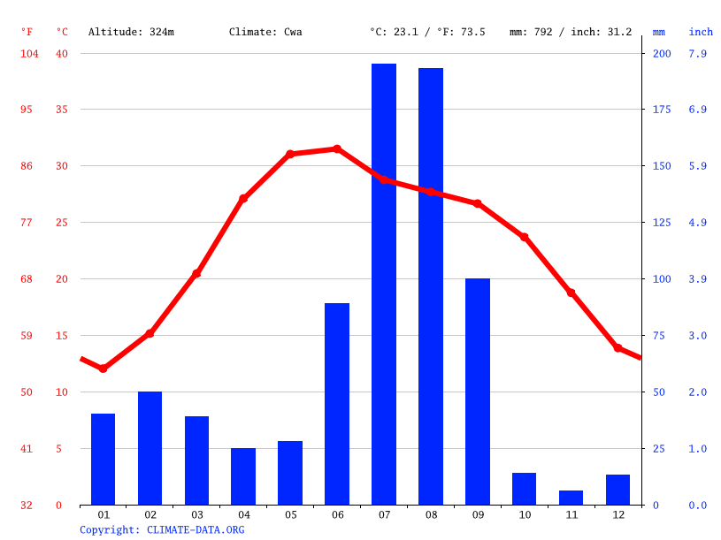 Climate graph // Weather by Month, Mohali