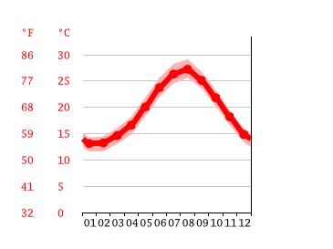 water temperature rhode island