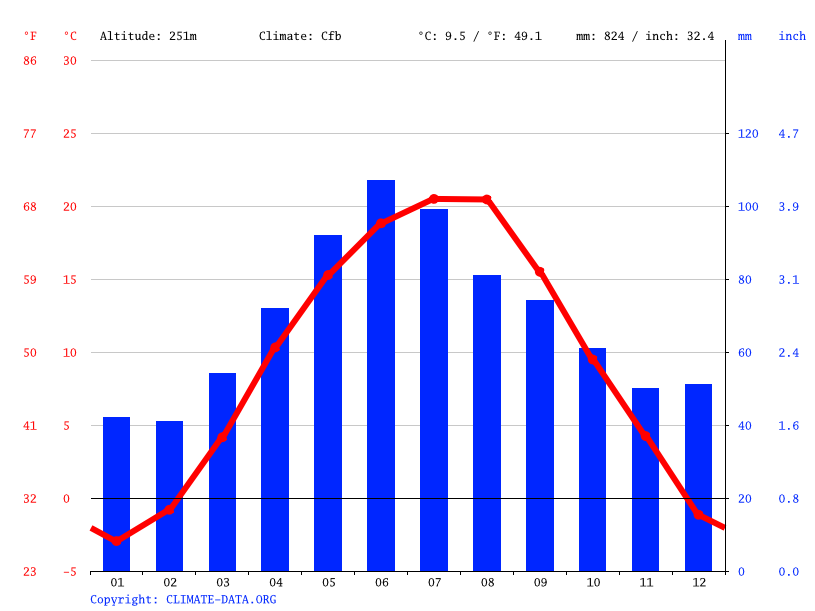 Climate graph // Weather by Month, Gherla