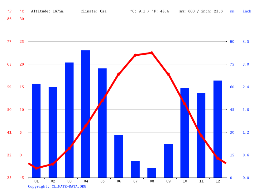 Climate graph // Weather by Month, Adilcevaz