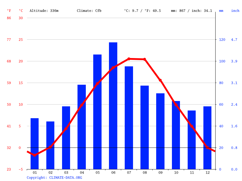 Climate graph // Weather by Month, Mioveni