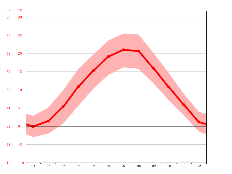 average temperature, Weidlingbach