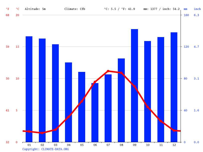 Climate graph // Weather by Month, Reykjanesbær
