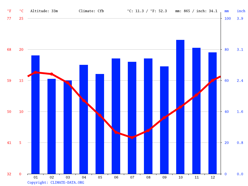 Climate graph // Weather by Month, Rangiora