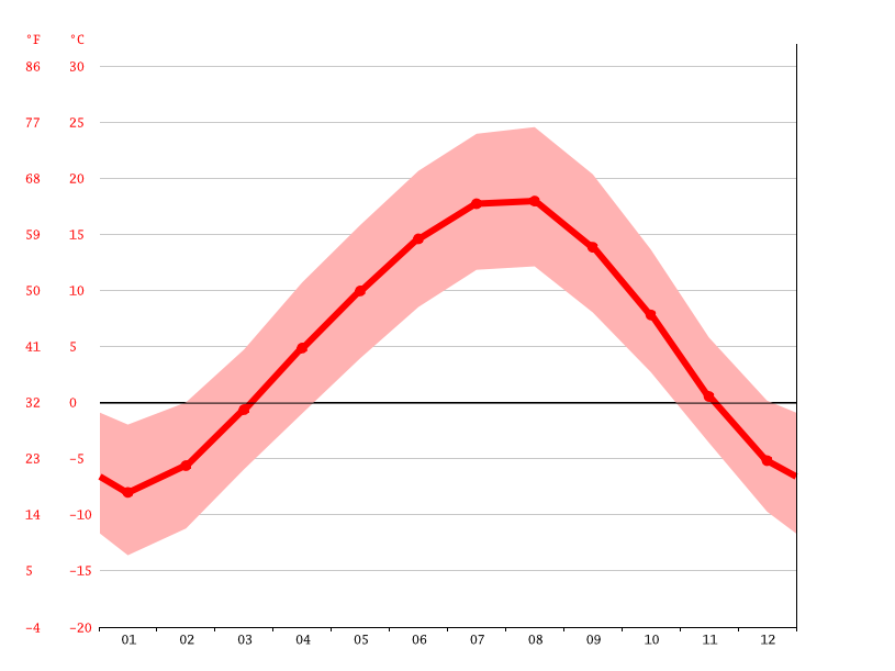 Temperature graph, Maralik