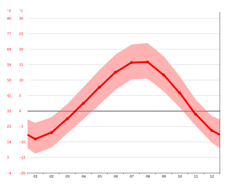 Temperature graph, Artik