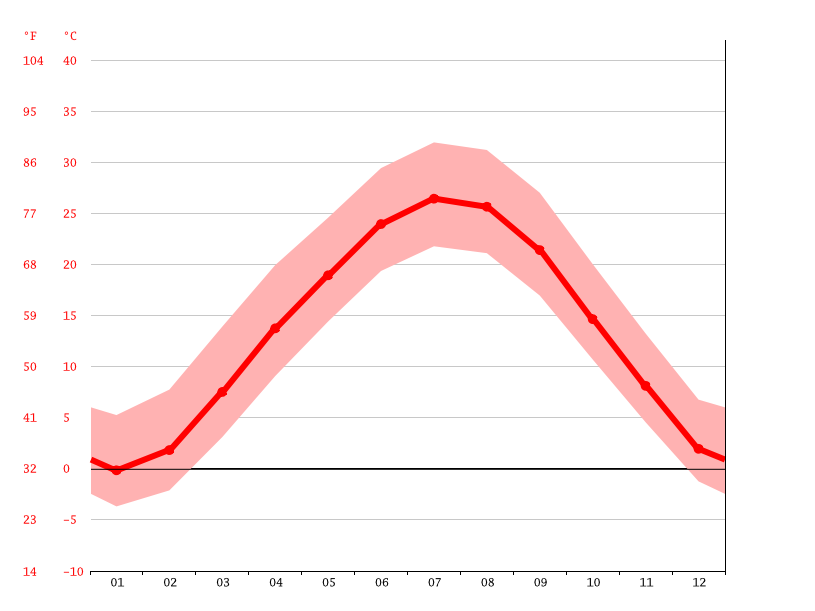 Gráfico de temperatura, Jefferson City