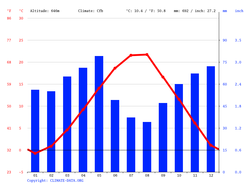 Climate graph // Weather by Month, Florina