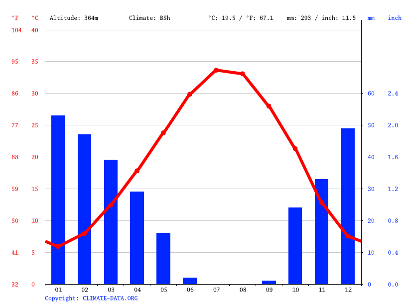 Climate graph // Weather by Month, Harran