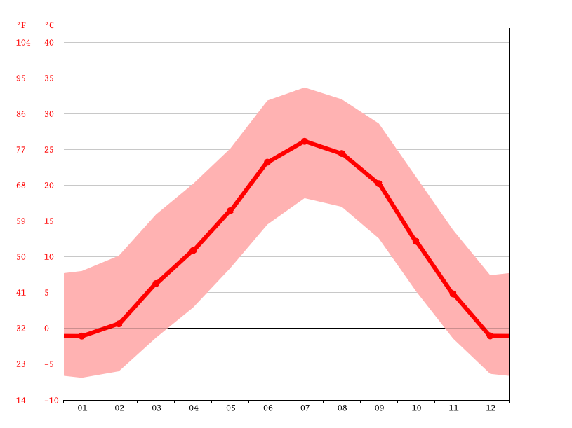 Temperature graph, Pueblo