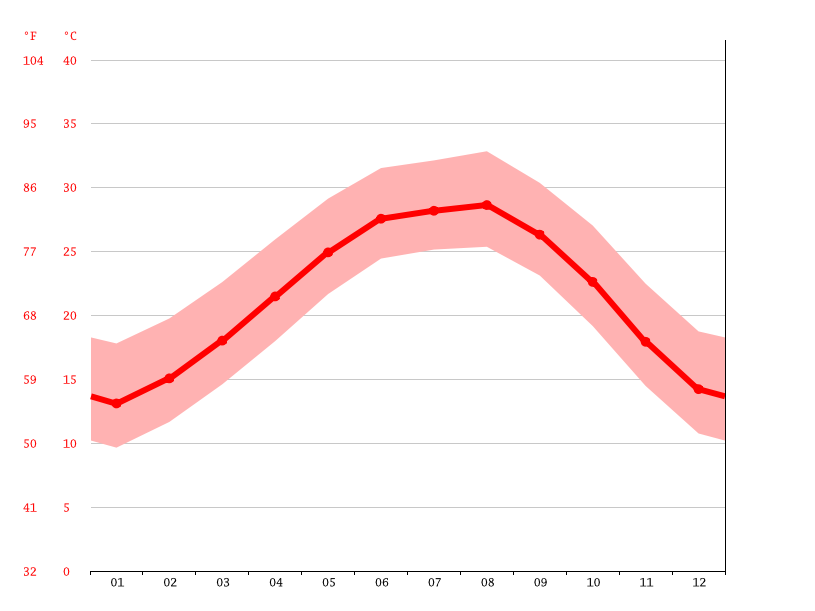 Temperature graph, Sweeny