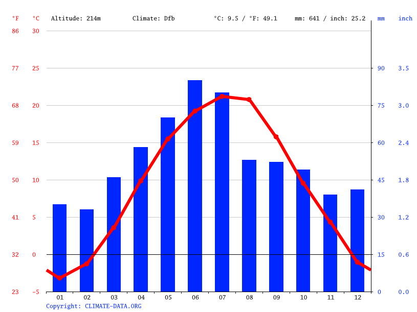 Climate graph // Weather by Month, Buhusi
