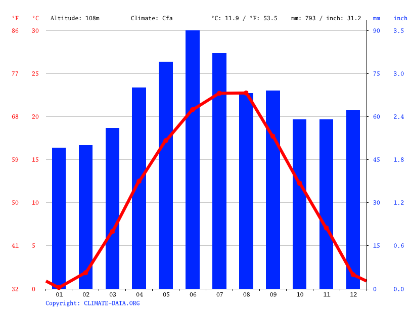 Climate graph // Weather by Month, Ineu