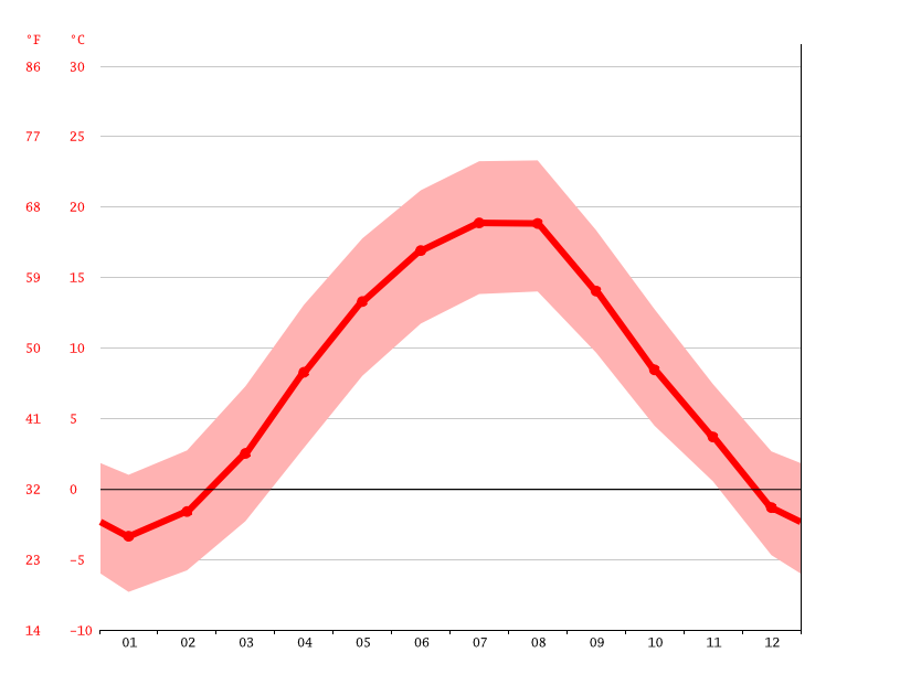 Temperature graph, Câmpulung