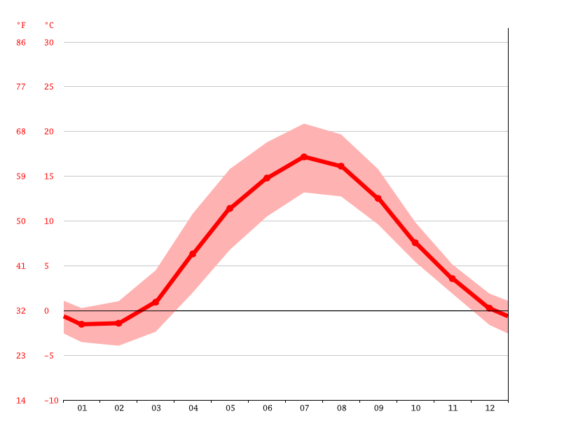 average temperatures, Växjö