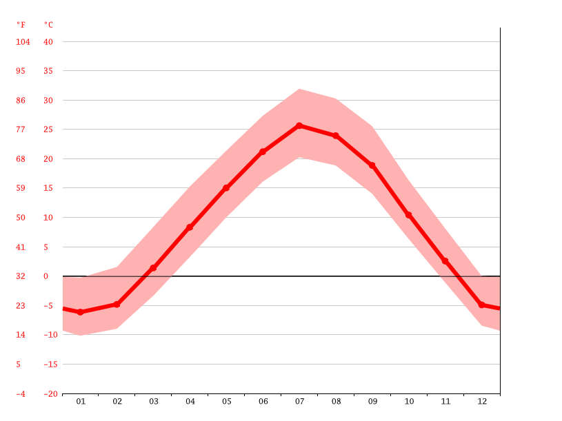 Temperature graph, Pierre
