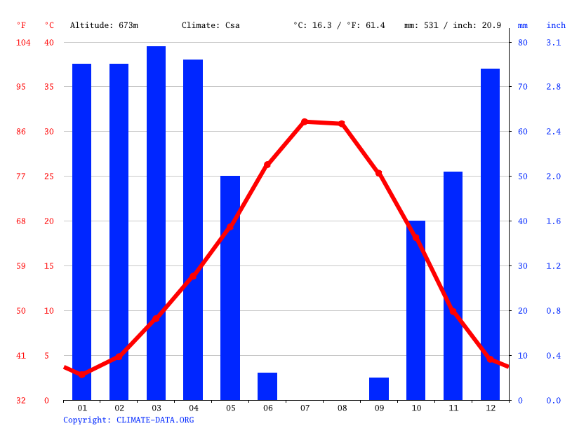 Climate graph // Weather by Month, Çınar