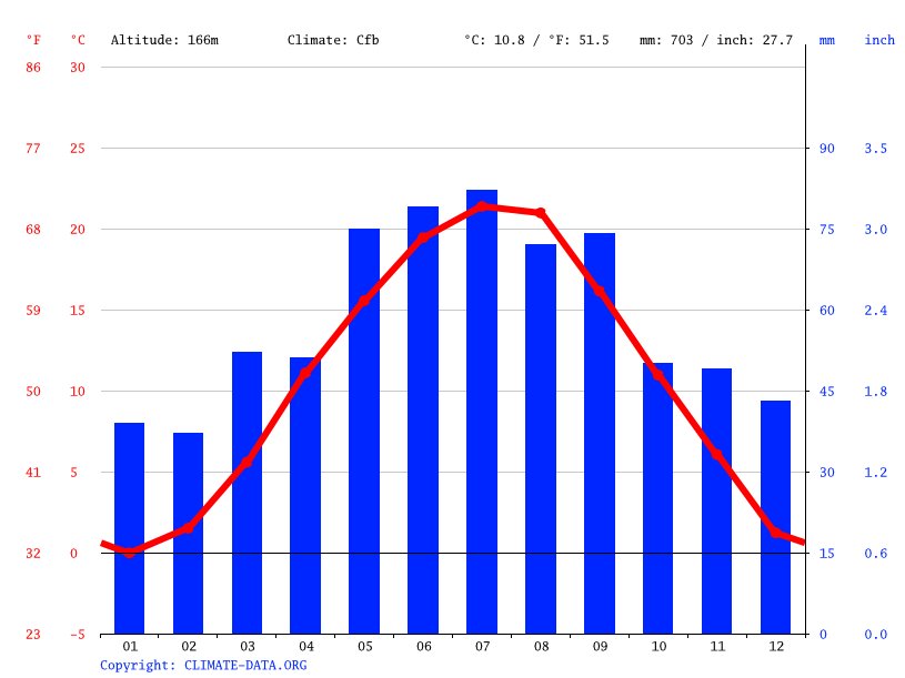 Climate graph // Weather by Month, Langenzersdorf