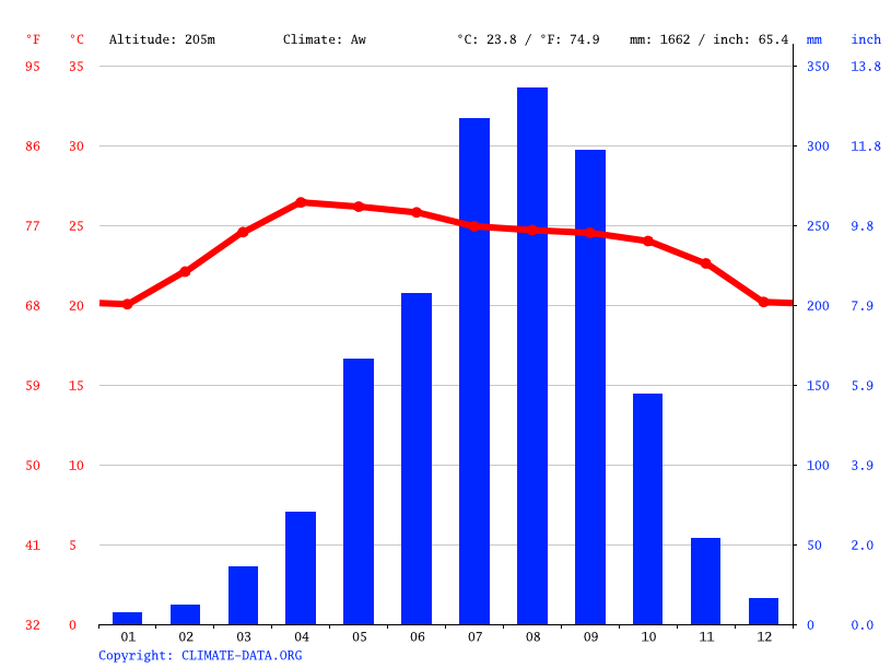 Climate graph // Weather by Month, Xepon