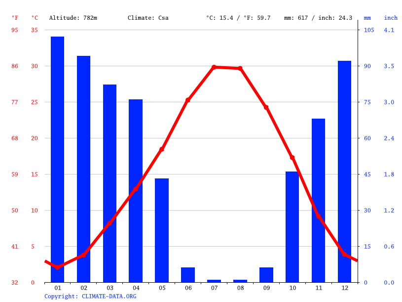 Climate graph // Weather by Month, Siverek