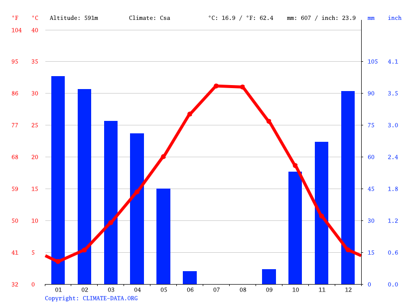 Climograph // Weather by Month, Hilvan