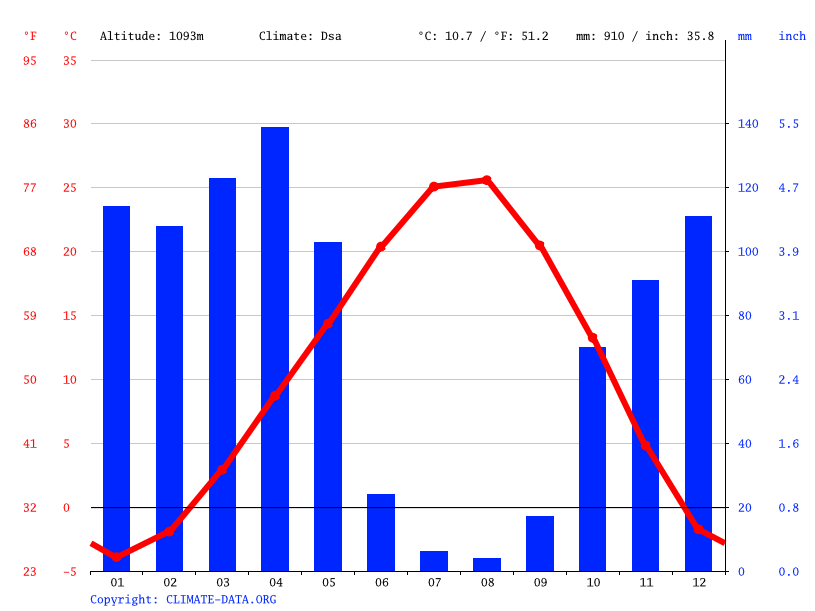 Climate graph // Weather by Month, Karakoçan