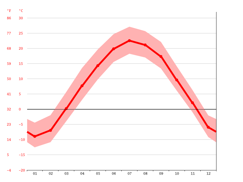 Temperature graph, Rochester