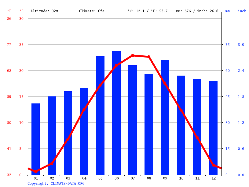 Climate graph // Weather by Month, Szekszárd