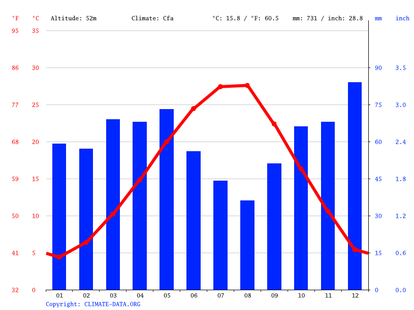Climate graph // Weather by Month, Serres
