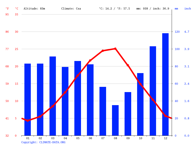 Climate graph // Weather by Month, Xanthi