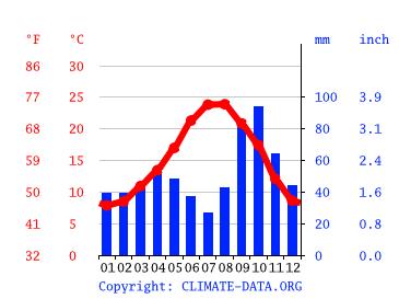 Clima Barcelona Temperatura Climograma Y Temperatura Del Agua De Barcelona Climate Data Org